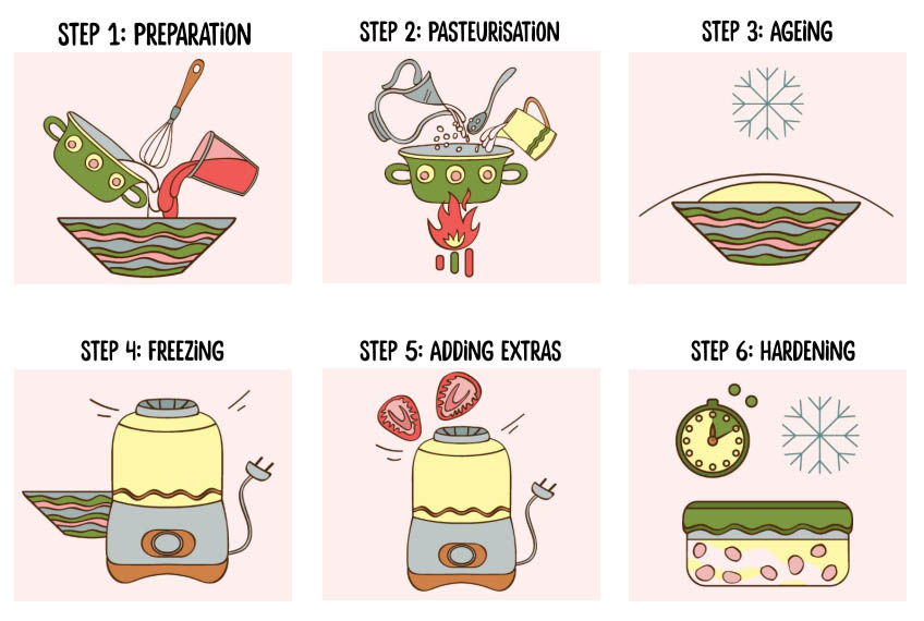 ice cream making process